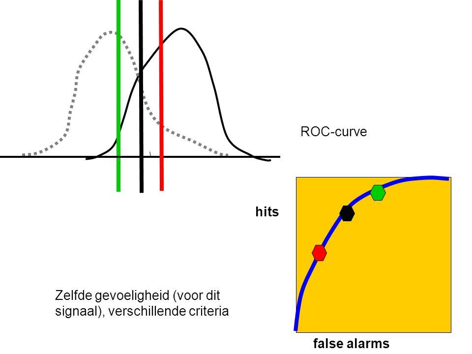 ROC-curve hits Zelfde gevoeligheid (voor dit signaal), verschillende criteria false alarms
