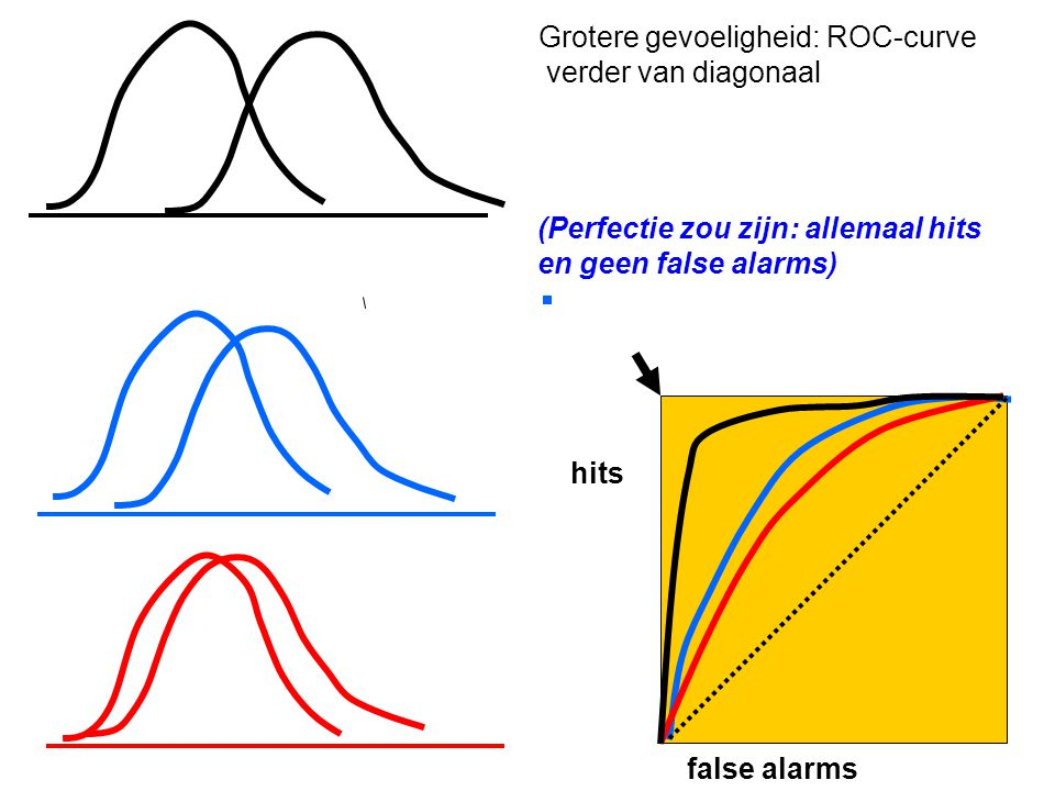 Grotere gevoeligheid: ROC-curve