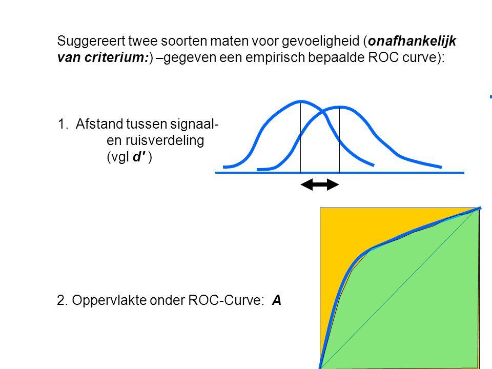 Suggereert twee soorten maten voor gevoeligheid (onafhankelijk van criterium:) –gegeven een empirisch bepaalde ROC curve):