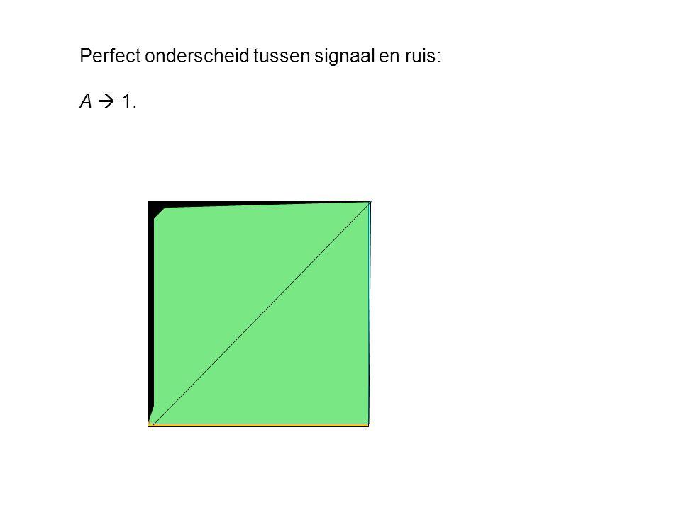 Perfect onderscheid tussen signaal en ruis: