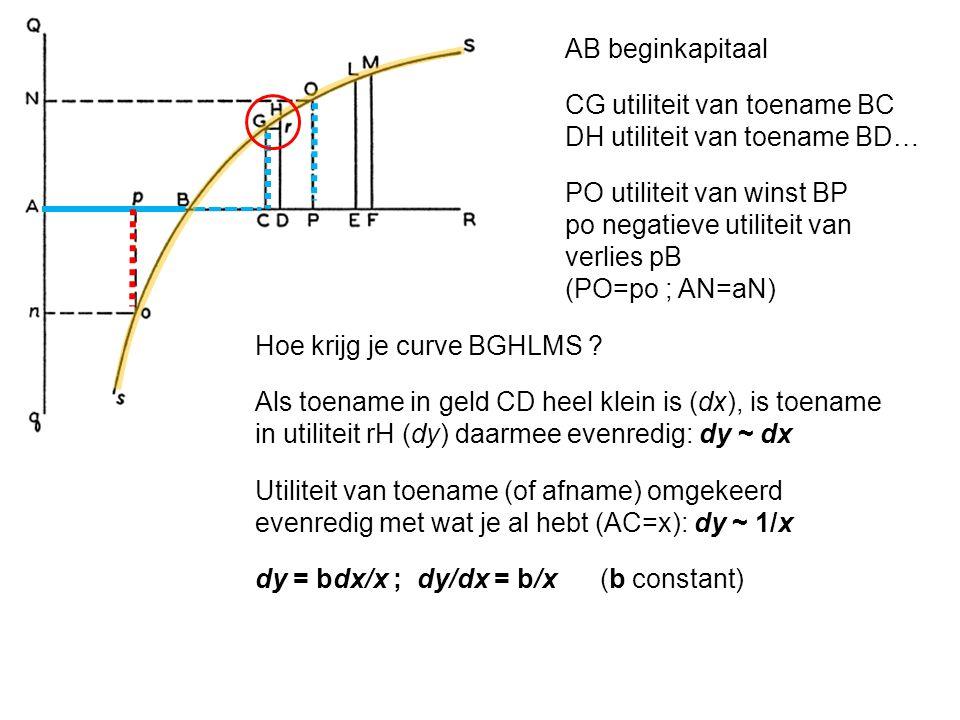 AB beginkapitaal CG utiliteit van toename BC. DH utiliteit van toename BD… PO utiliteit van winst BP.