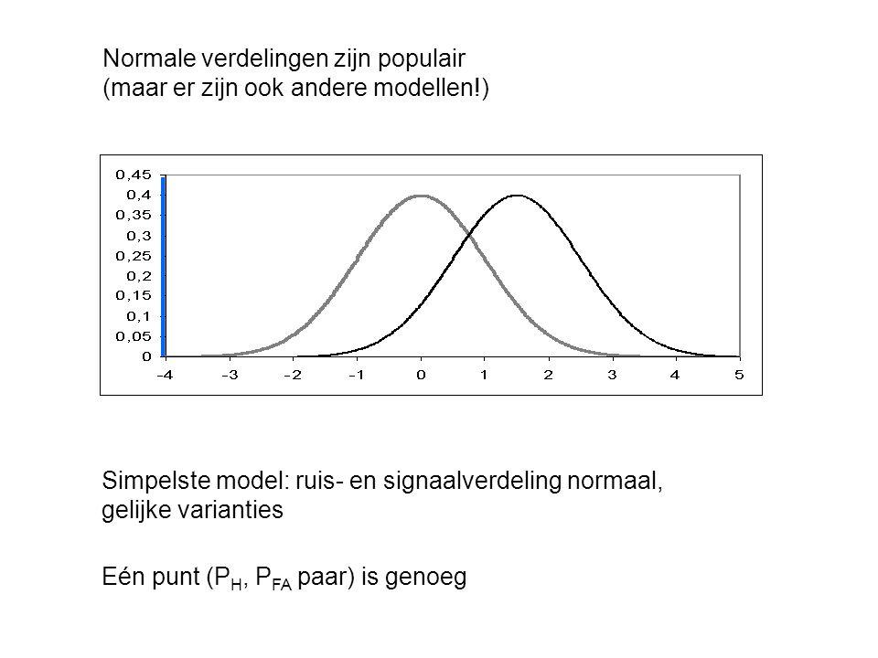 Normale verdelingen zijn populair (maar er zijn ook andere modellen!)