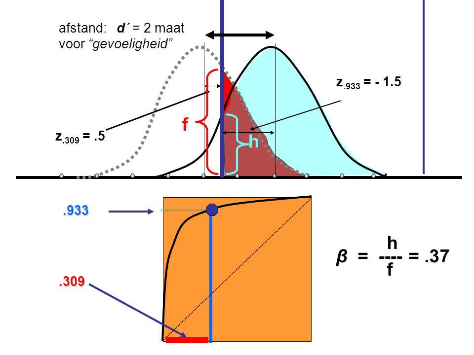 f h h β = ---- = .37 f afstand: d´ = 2 maat voor gevoeligheid