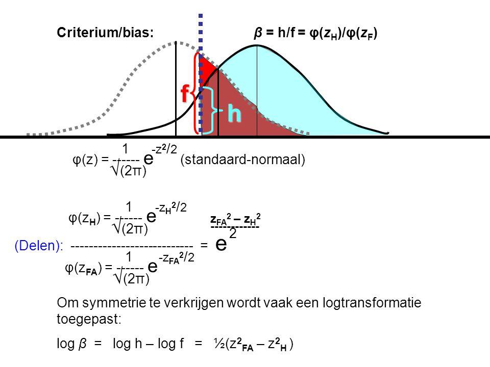 f h √(2π) √(2π) √(2π) Criterium/bias: β = h/f = φ(zH)/φ(zF) 1 -z2/2