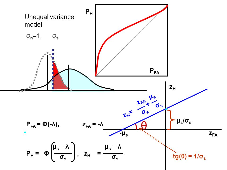 θ PH Unequal variance model σn=1, σs PFA zH zH= zFA μs σs σs