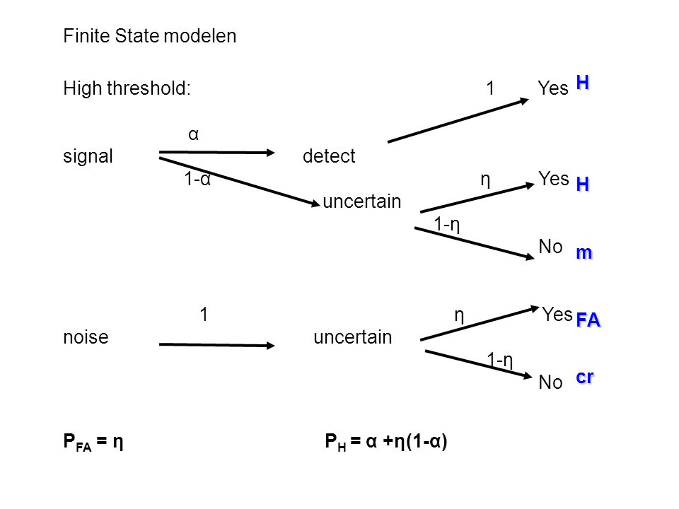 Finite State modelen H. m. FA. cr. High threshold: 1 Yes.