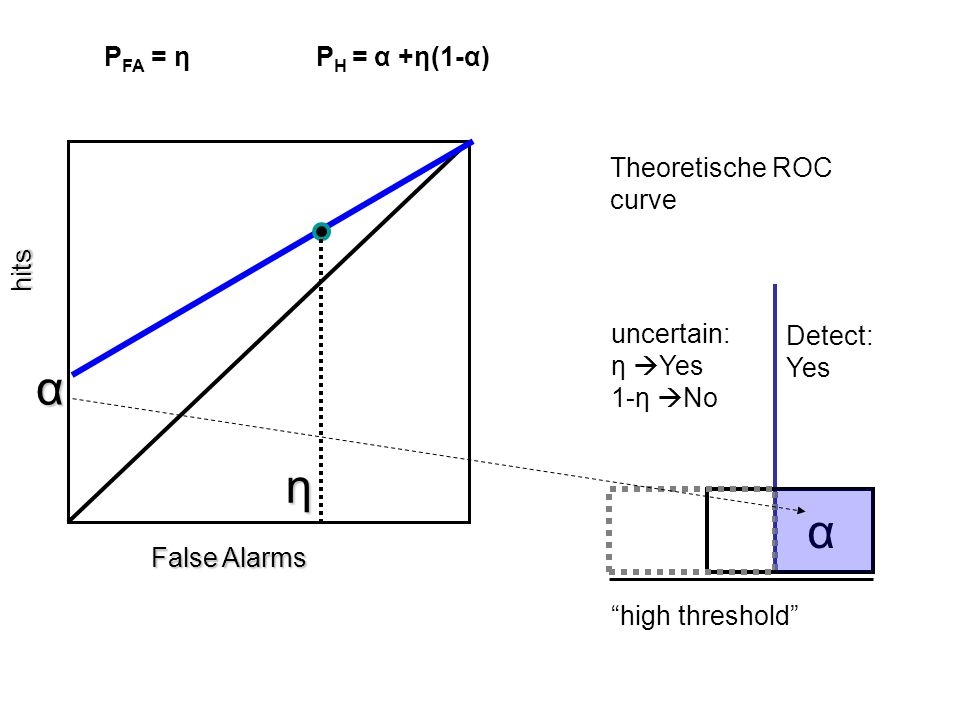 α η α PFA = η PH = α +η(1-α) hits False Alarms Theoretische ROC curve