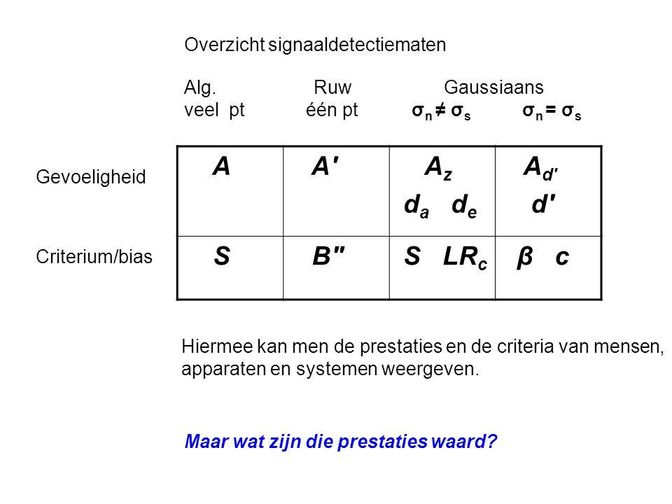 A A Az da de Ad d S B S LRc β c Overzicht signaaldetectiematen