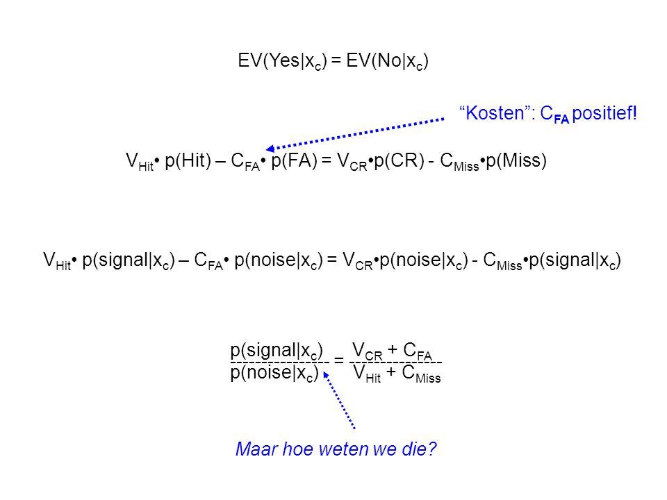 EV(Yes|xc) = EV(No|xc)