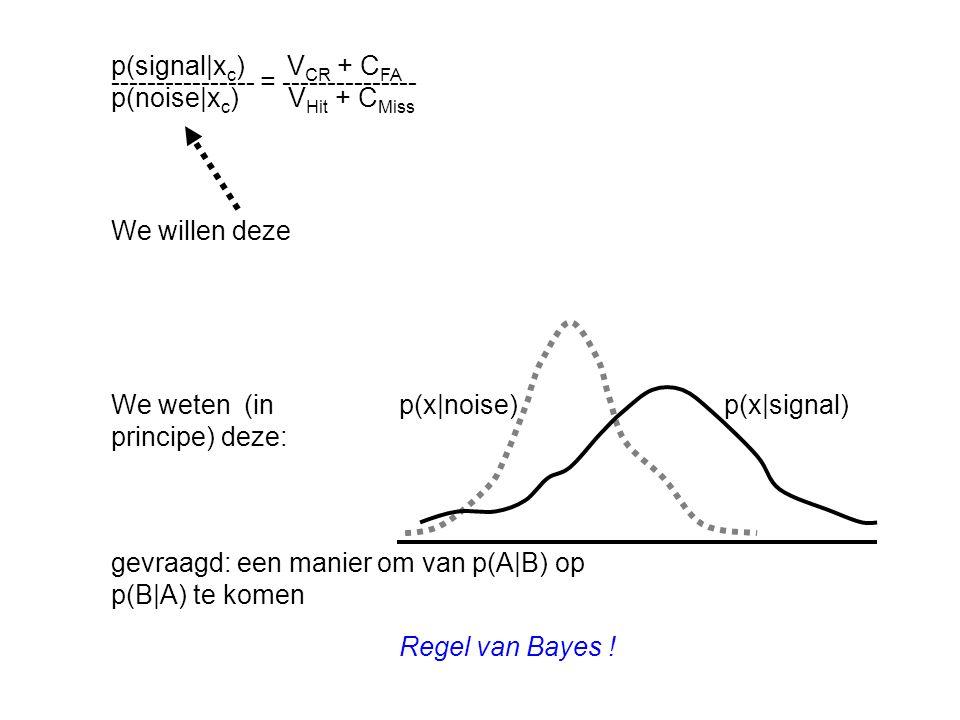 p(signal|xc) VCR + CFA ---------------- = --------------- p(noise|xc) VHit + CMiss