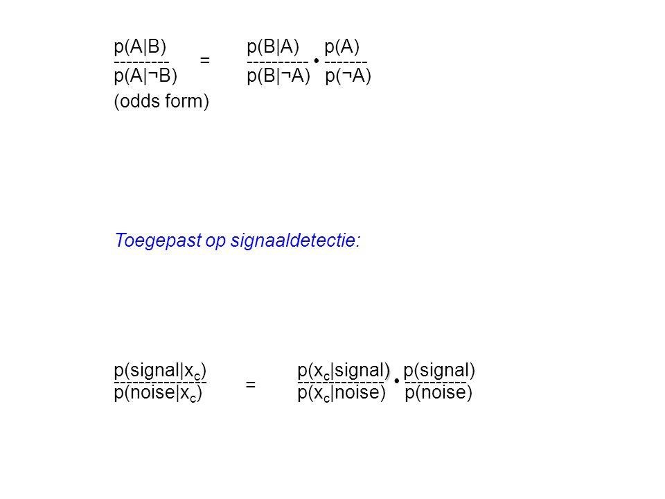 p(A|B). p(B|A) p(A) --------- =. ---------- • -------. p(A|¬B)