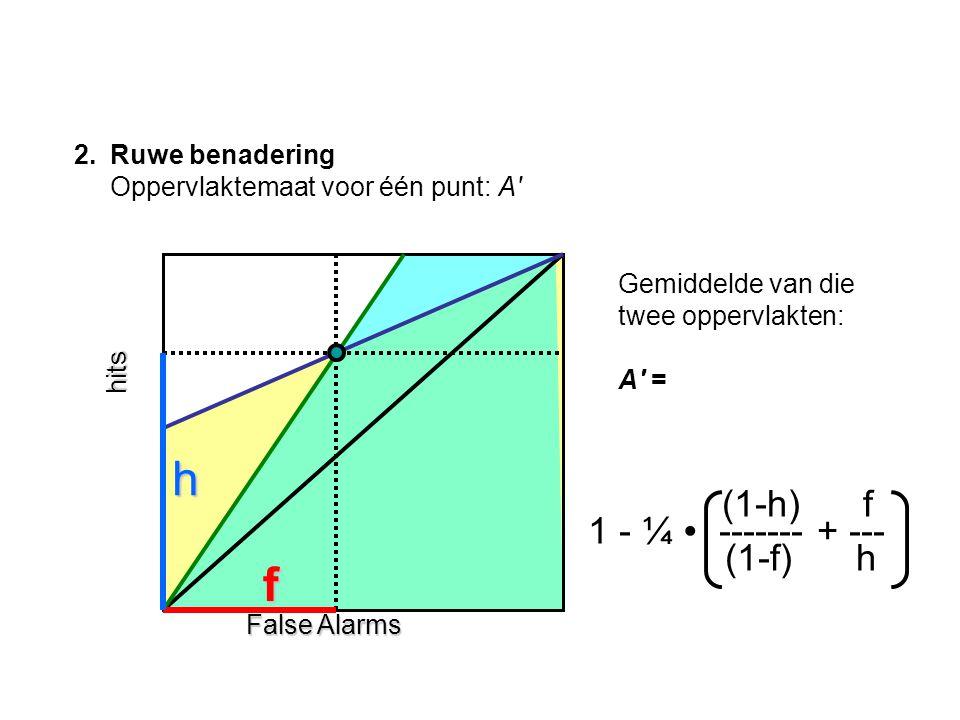 h f (1-h) f 1 - ¼ ∙ ------- + --- (1-f) h Ruwe benadering