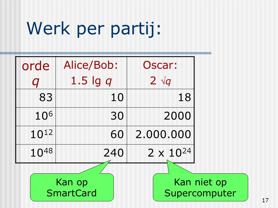 Werk per partij: ordeq Alice/Bob: 1.5 lg q Oscar: 2 q 83 10 18 106 30