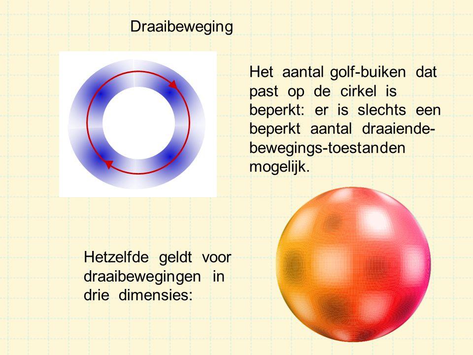 Draaibeweging Het aantal golf-buiken dat. past op de cirkel is. beperkt: er is slechts een.