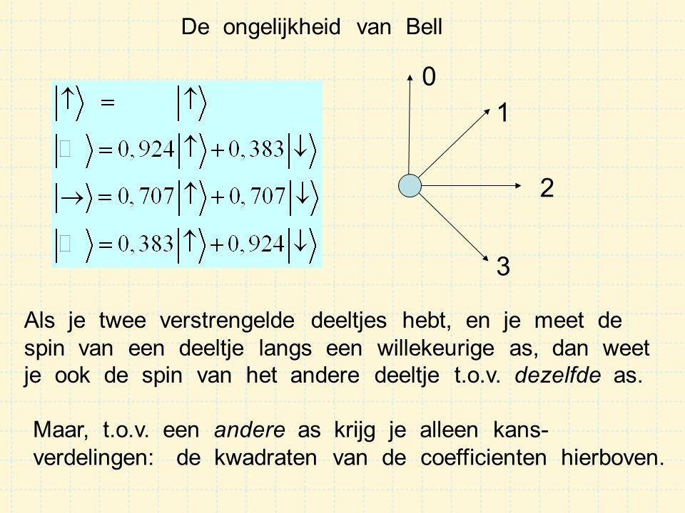 1 2 3 De ongelijkheid van Bell