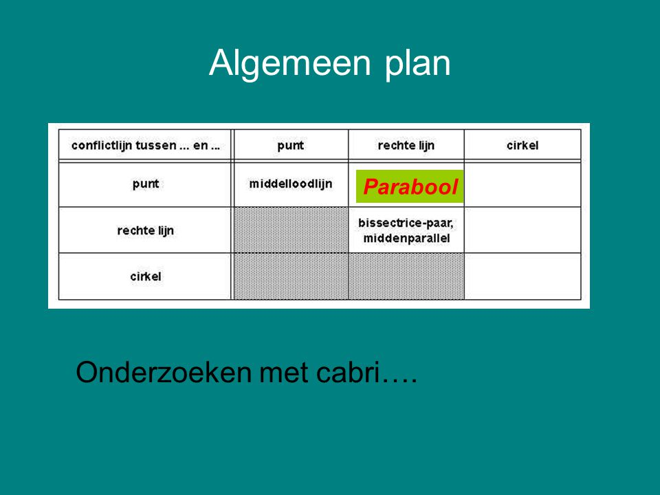Algemeen plan Parabool Onderzoeken met cabri….