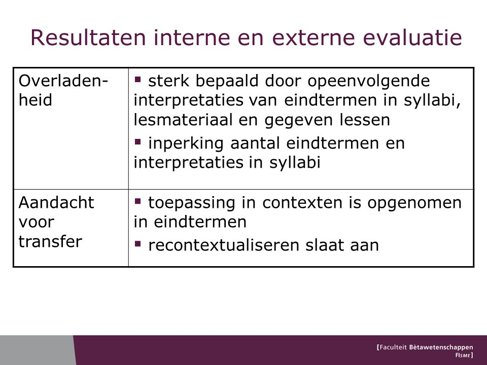 Resultaten interne en externe evaluatie