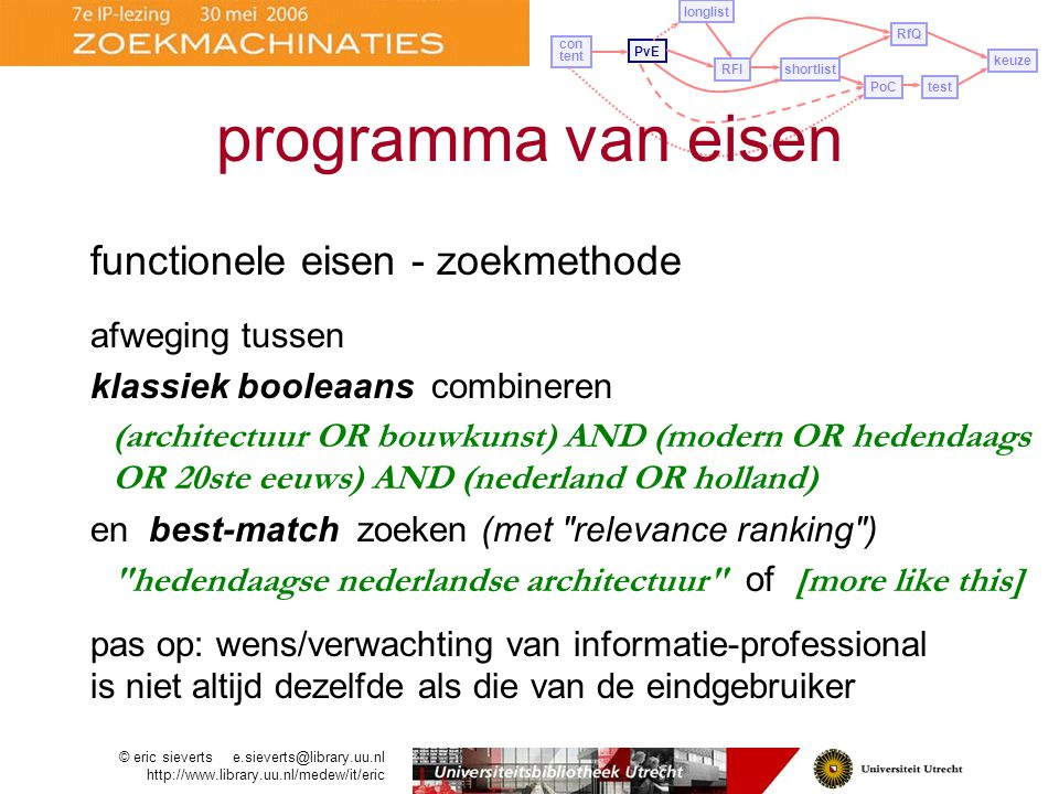 programma van eisen functionele eisen - zoekmethode afweging tussen