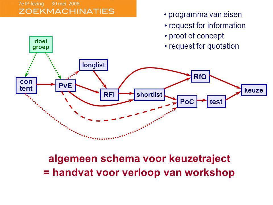algemeen schema voor keuzetraject = handvat voor verloop van workshop