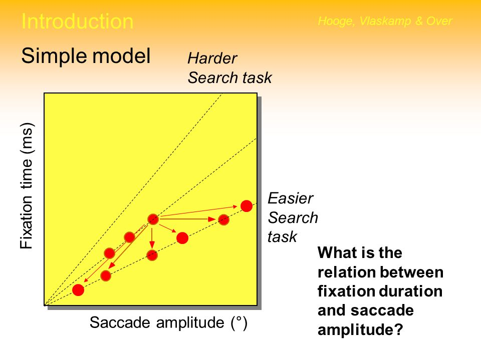 Introduction Simple model Harder Search task Fixation time (ms) Easier