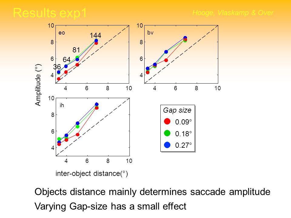 Results exp1 Objects distance mainly determines saccade amplitude