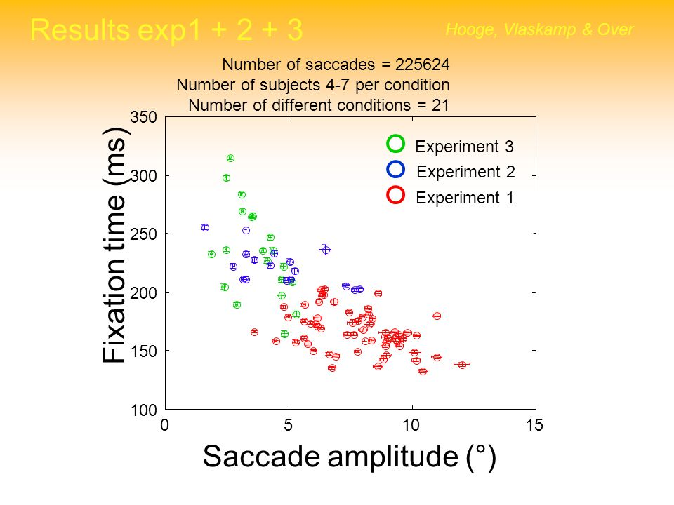 Results exp1 + 2 + 3 Fixation time (ms) Saccade amplitude (°)