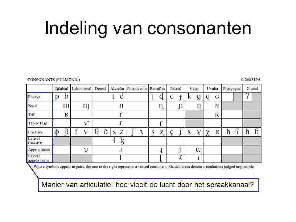 Indeling van consonanten