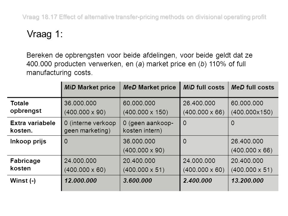Vraag 18.17 Effect of alternative transfer-pricing methods on divisional operating profit