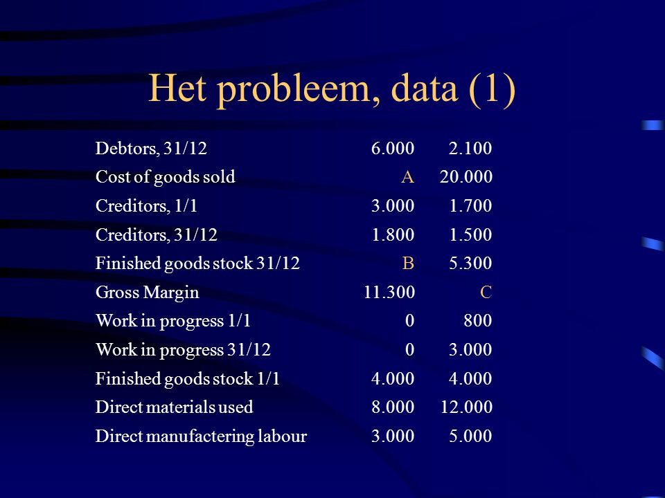 Het probleem, data (1) Debtors, 31/12 6.000 2.100 Cost of goods sold A