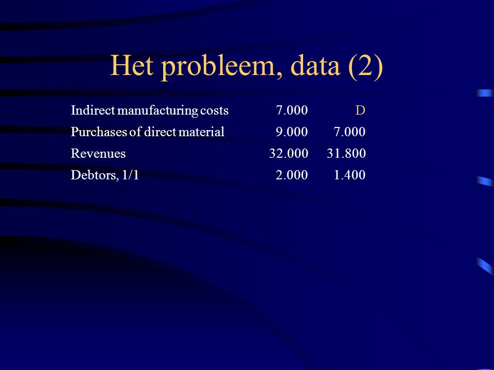 Het probleem, data (2) Indirect manufacturing costs 7.000 D