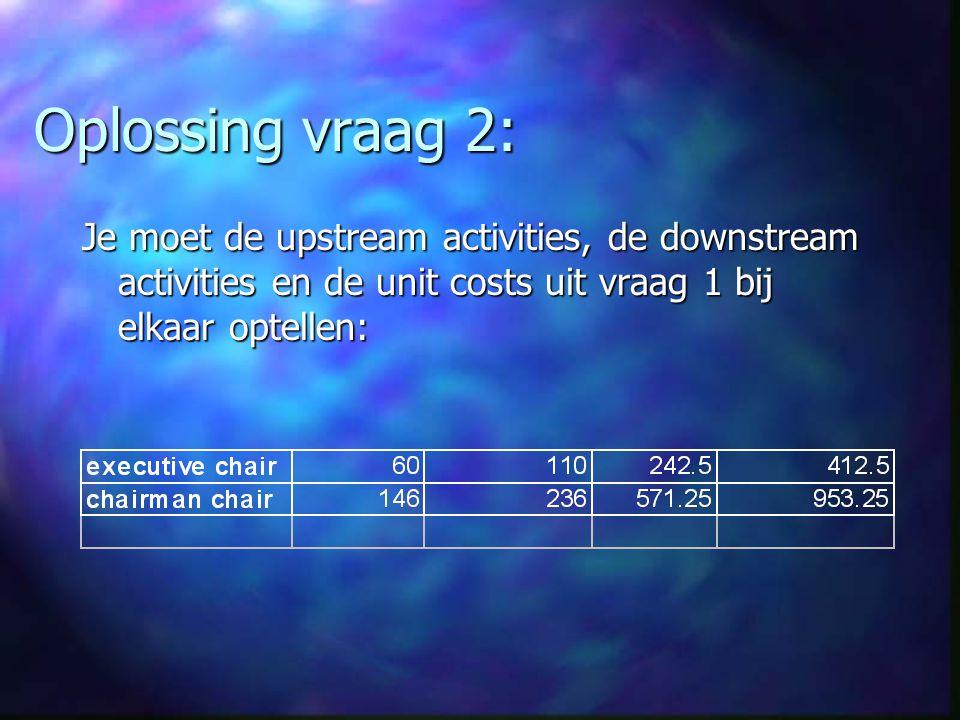 Oplossing vraag 2: Je moet de upstream activities, de downstream activities en de unit costs uit vraag 1 bij elkaar optellen: