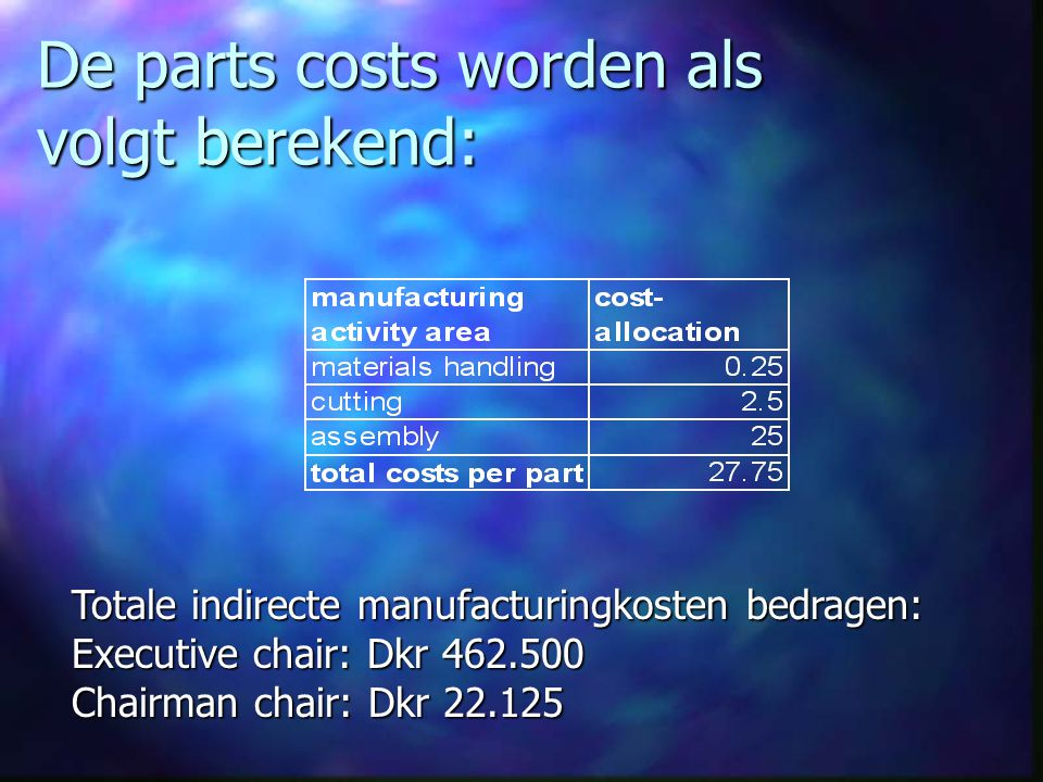De parts costs worden als volgt berekend: