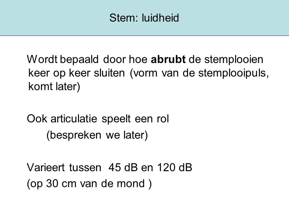 Stem: luidheid Wordt bepaald door hoe abrubt de stemplooien keer op keer sluiten (vorm van de stemplooipuls, komt later)