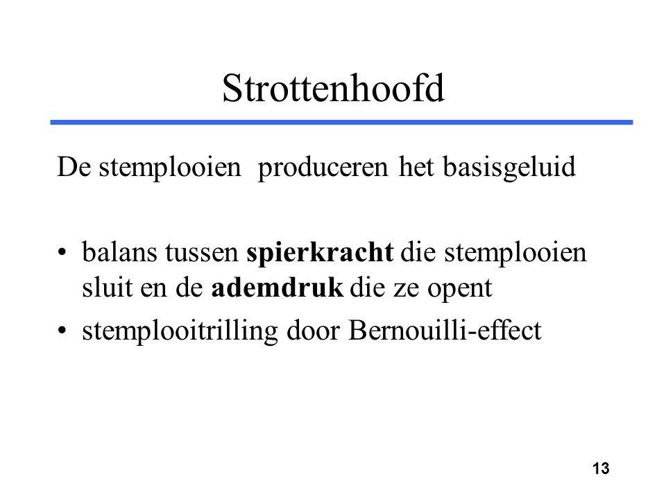 Strottenhoofd De stemplooien produceren het basisgeluid