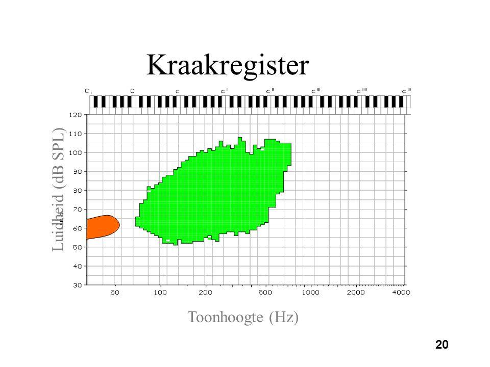 Kraakregister Luidheid (dB SPL) Toonhoogte (Hz)