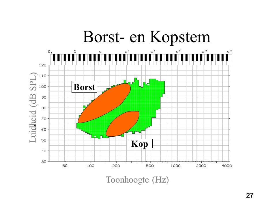 Borst- en Kopstem Borst Luidheid (dB SPL) Kop Toonhoogte (Hz)