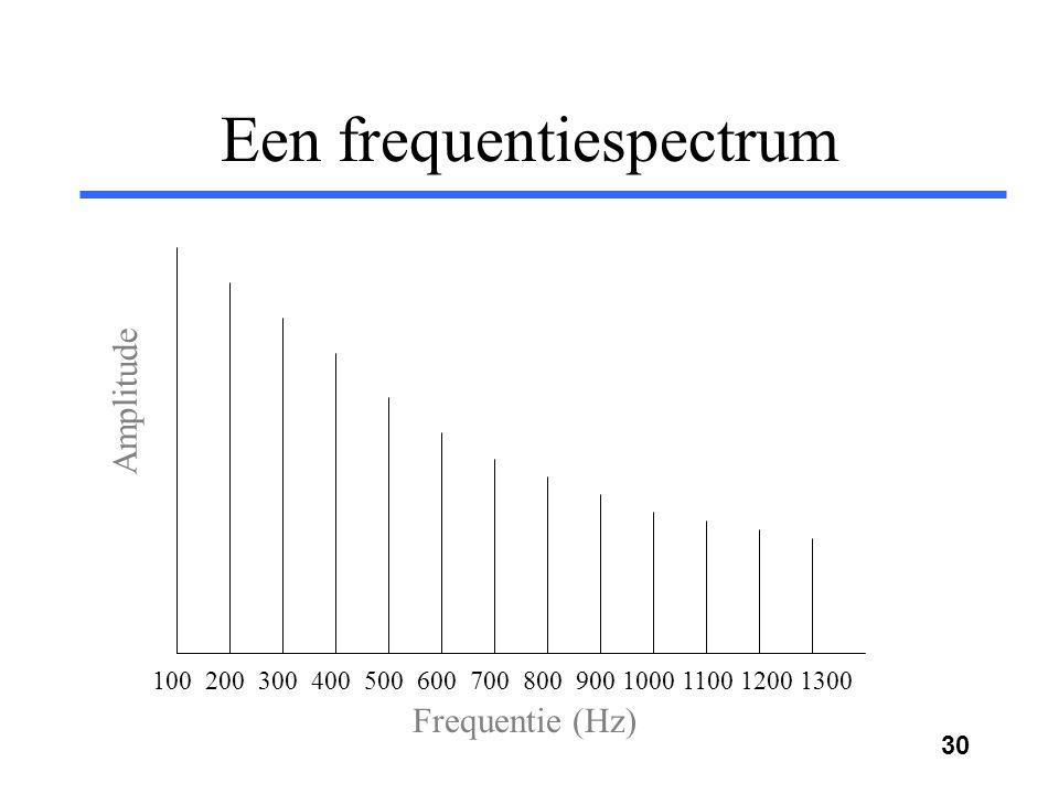 Een frequentiespectrum