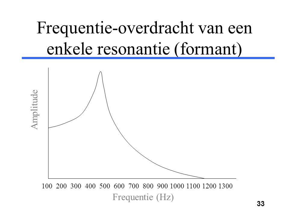 Frequentie-overdracht van een enkele resonantie (formant)