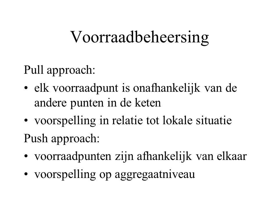 Voorraadbeheersing Pull approach: