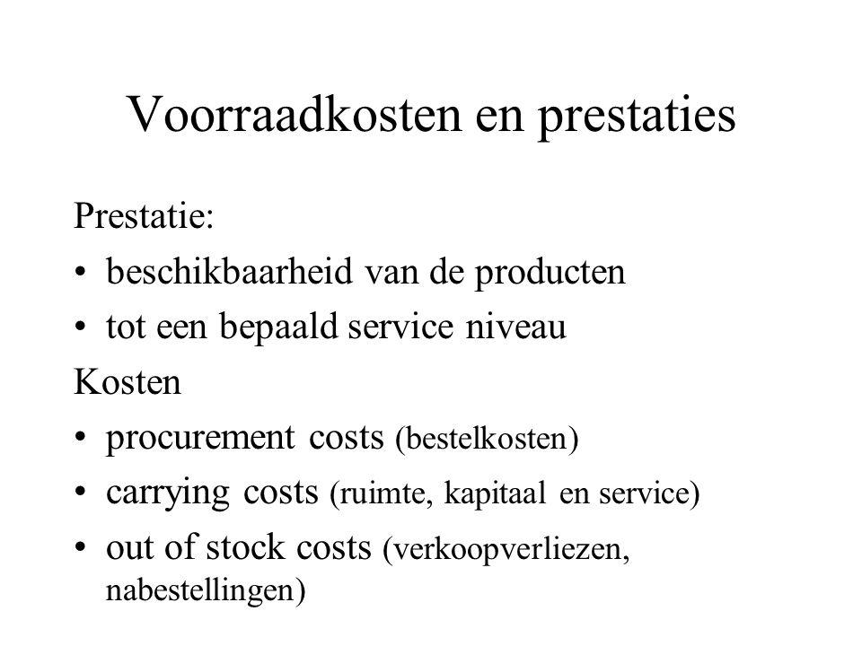 Voorraadkosten en prestaties