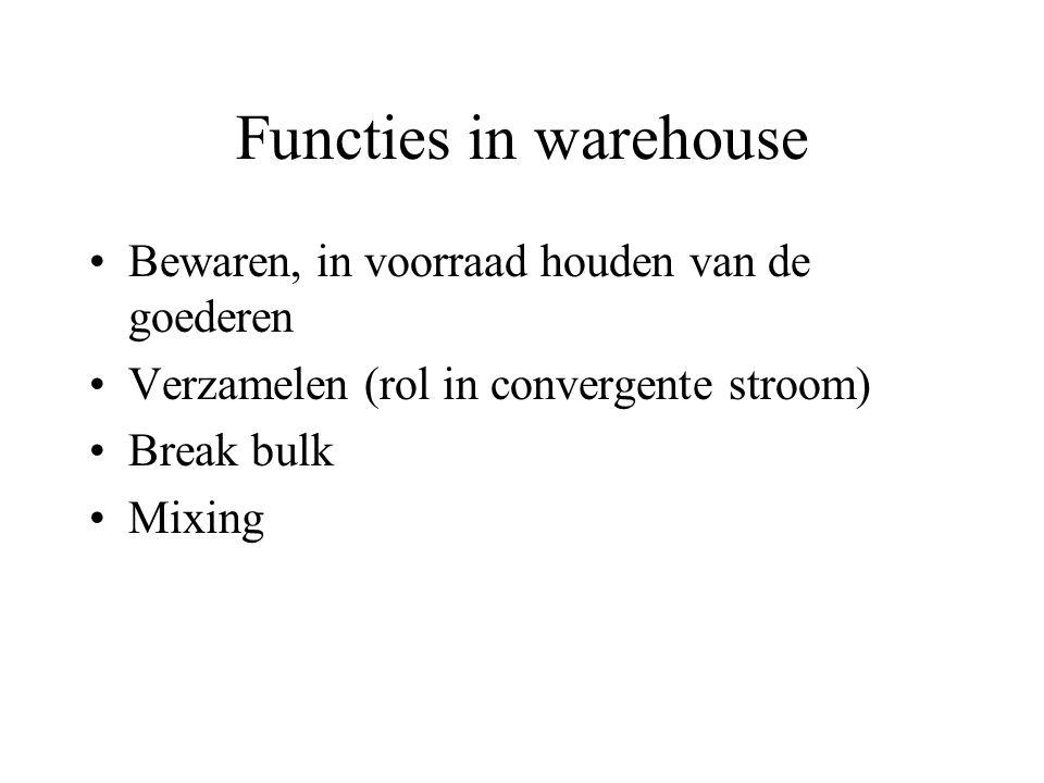 Functies in warehouse Bewaren, in voorraad houden van de goederen