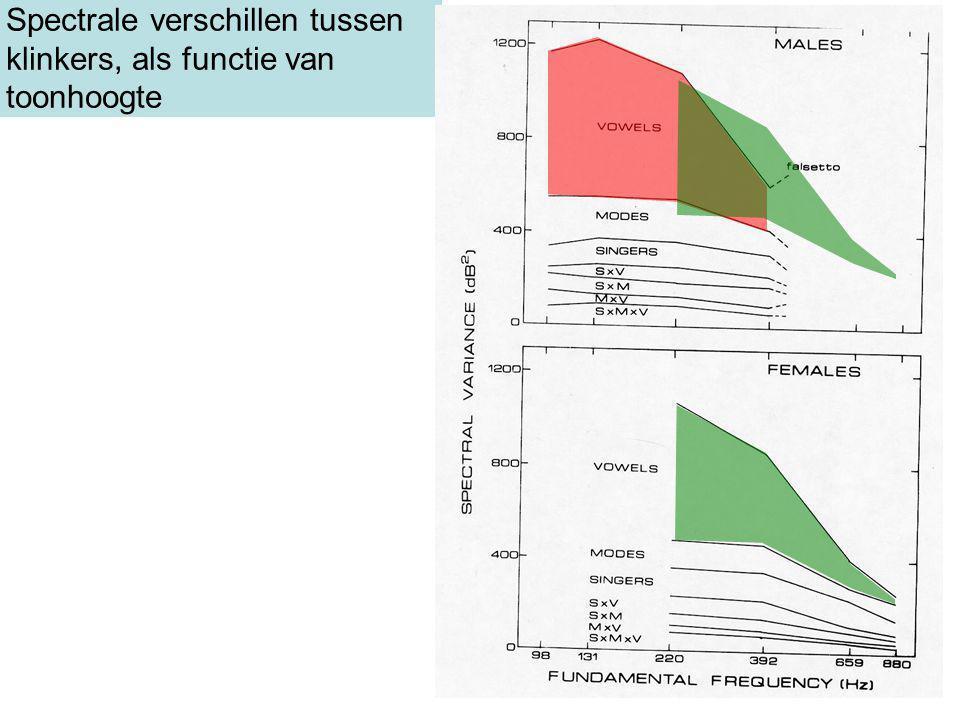 Spectrale verschillen tussen klinkers, als functie van toonhoogte