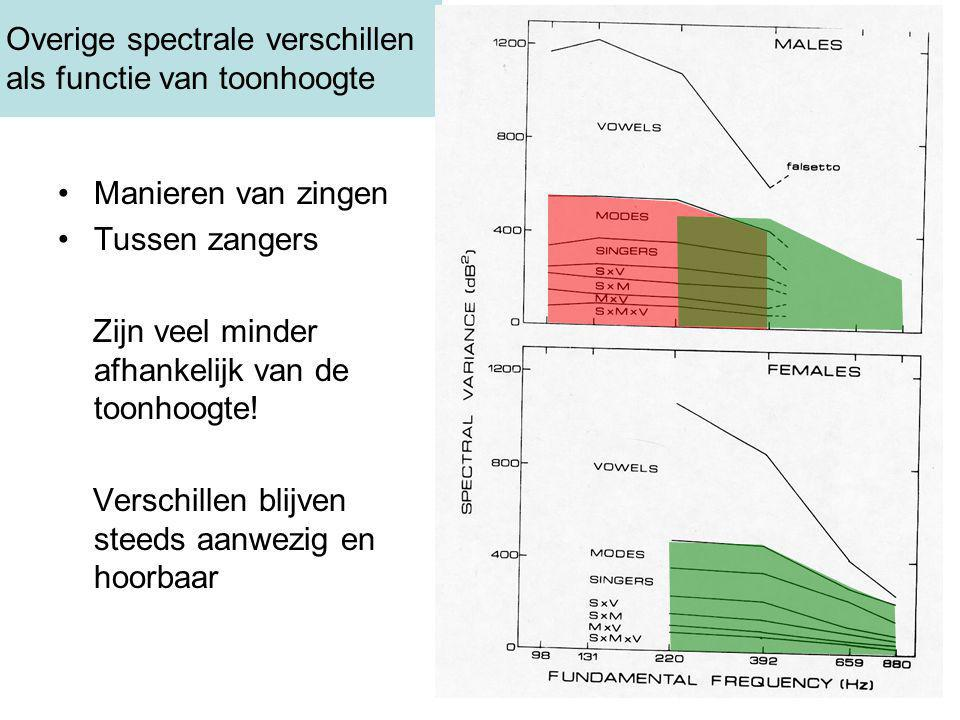 Overige spectrale verschillen als functie van toonhoogte