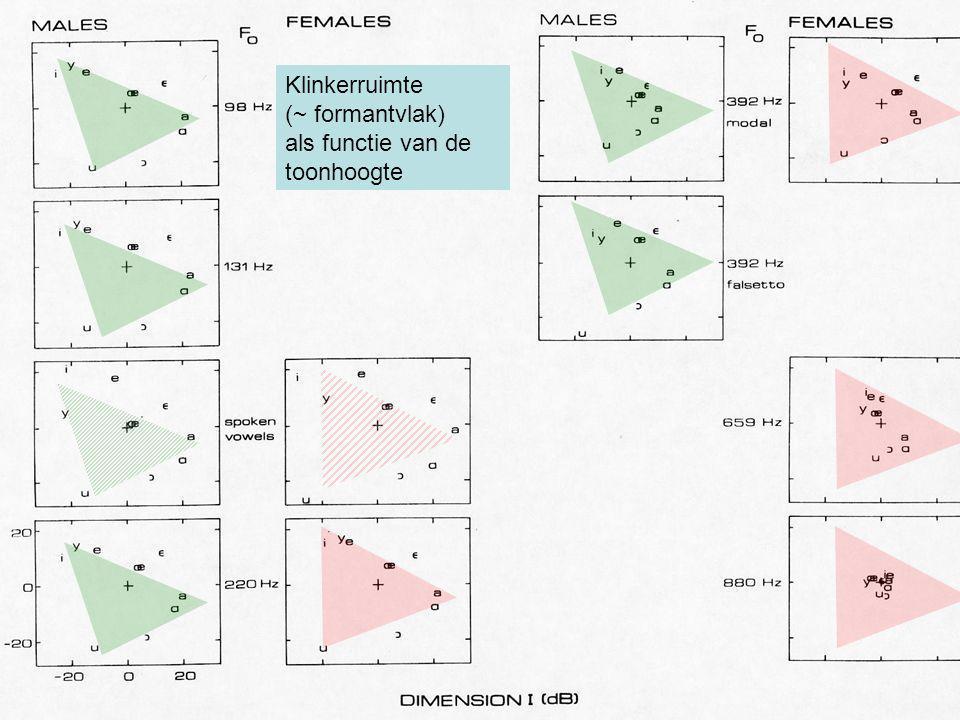 Klinkerruimte (~ formantvlak) als functie van de toonhoogte