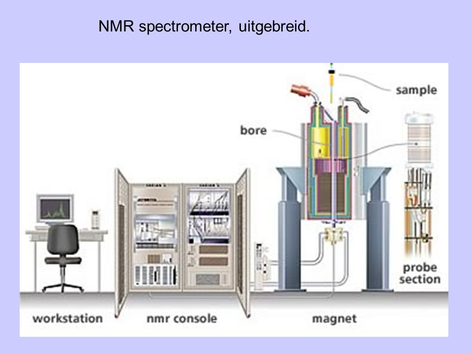 NMR spectrometer, uitgebreid.