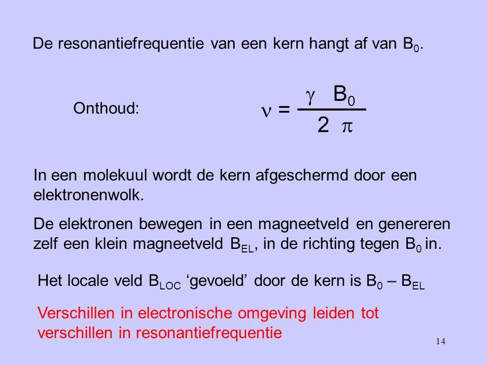  B0  = 2  De resonantiefrequentie van een kern hangt af van B0.