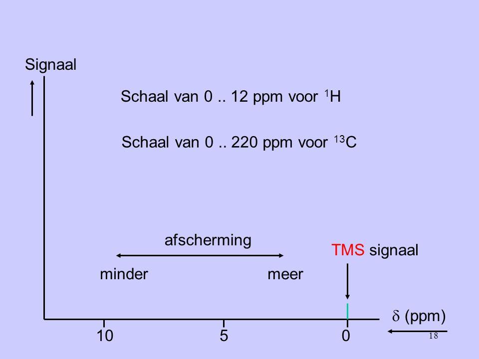 Signaal  (ppm) 5 10 Schaal van 0 .. 12 ppm voor 1H