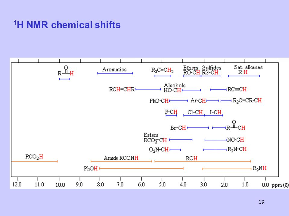 1H NMR chemical shifts
