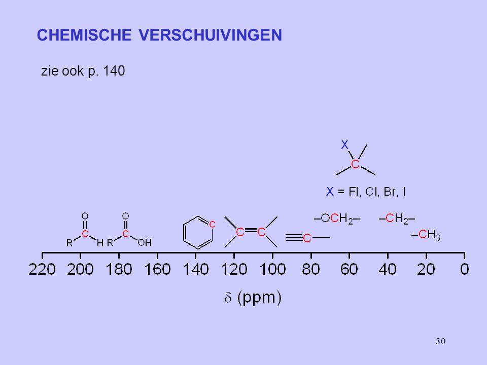 CHEMISCHE VERSCHUIVINGEN