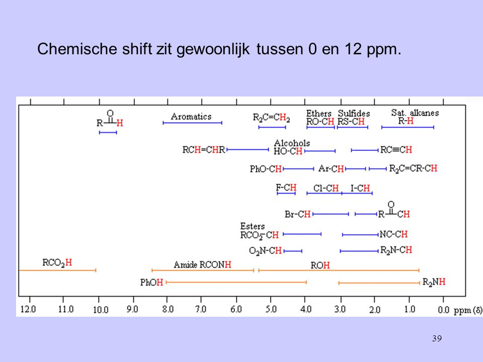 Chemische shift zit gewoonlijk tussen 0 en 12 ppm.